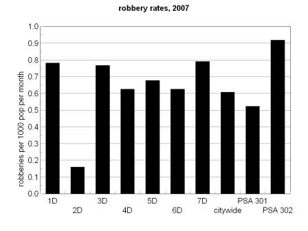 robbery rate bar chart