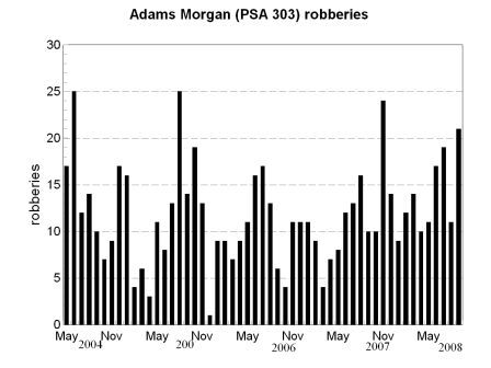 robbery bar chart, Adams Morgan