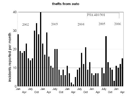 bar chart, theft from auto, Mt Pleasant