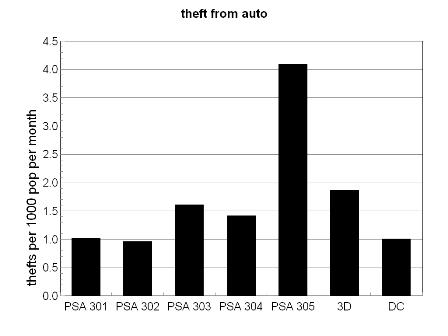 bar chart, theft from auto, 3D