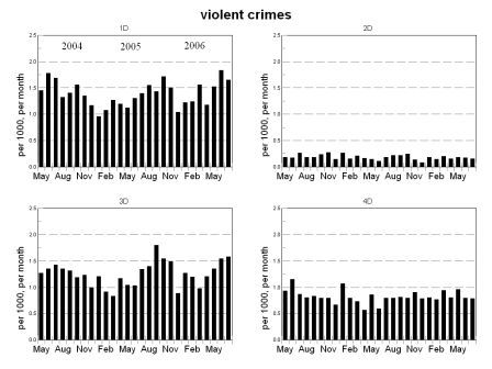 violent crime bar chart, districts 1 through 4