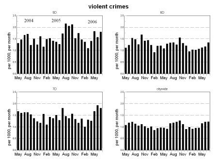violent crime bar chart, 5D through 7D, and citywide